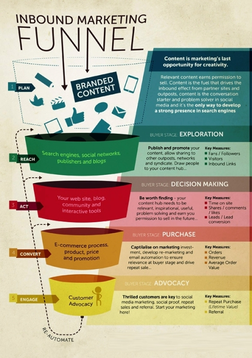 Do You Wants To Know About Process Flow Of Inbound Marketing By EBriks Infotech