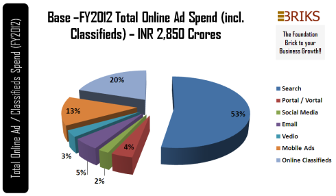 How To Spends Online Adds In 2012 By EBriks Infotech