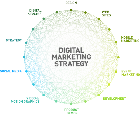 Do You Want To know About Digital Marketing Strategy By EBriks Infotech