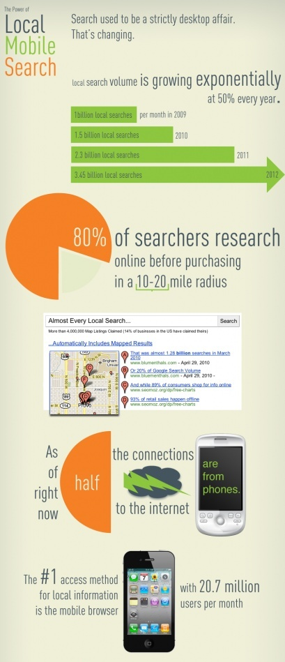 Power of Local Mobile Search By EBriks Infotech